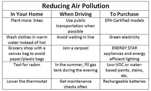 reduce air pollution essay How to reduce air pollution edit classic editor history comments (13) share 1 when purchasing a new car, consider one that is the most efficient, lowest.